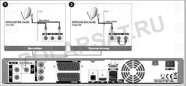 подключение ресивера к антенне