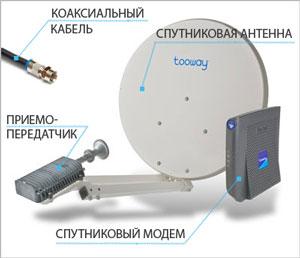 стоимость комплекта спутникового интернета