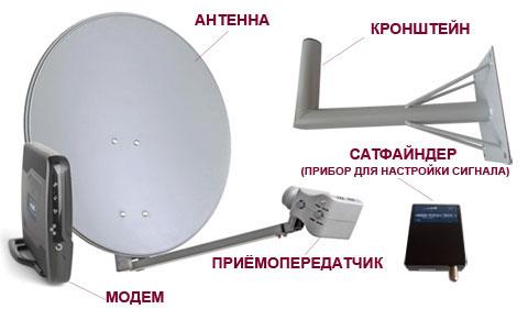комплект оборудования спутникового интернета